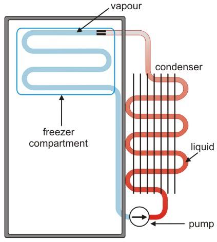 Fridge Cooling Scheme